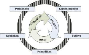 sumber ; knowledge & innovation : platform peningkatan daya saning